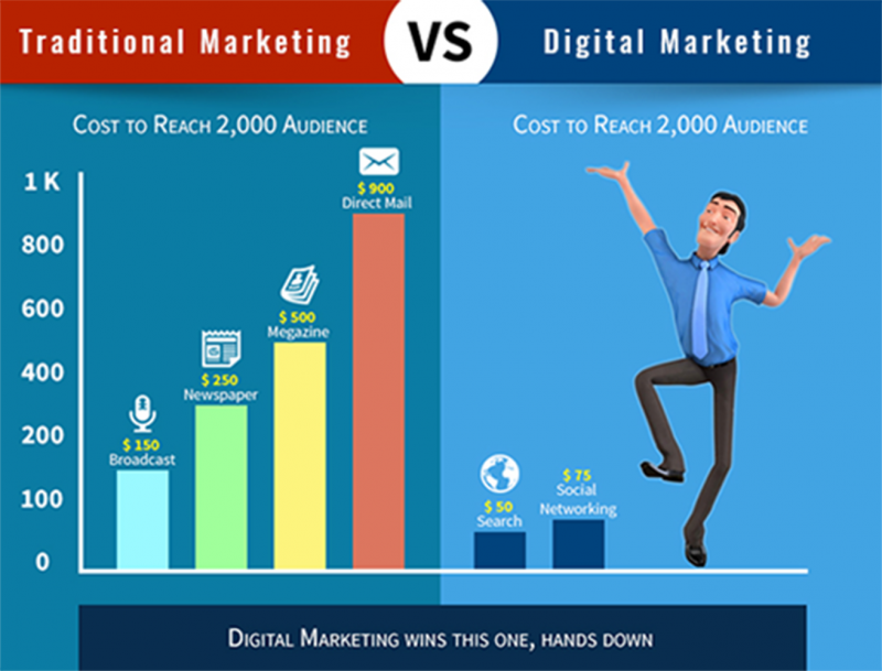 Cost Comparison Between Traditional Vs Digital Marketing